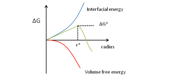 FIGURE 2: The Gibbs free energy in relation to the radius of nuclei.